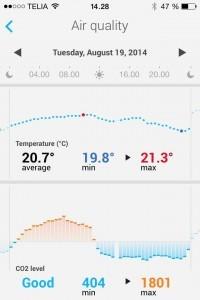 Tjek CO2-niveauet i dit soveværelse med vægtens fra Withings